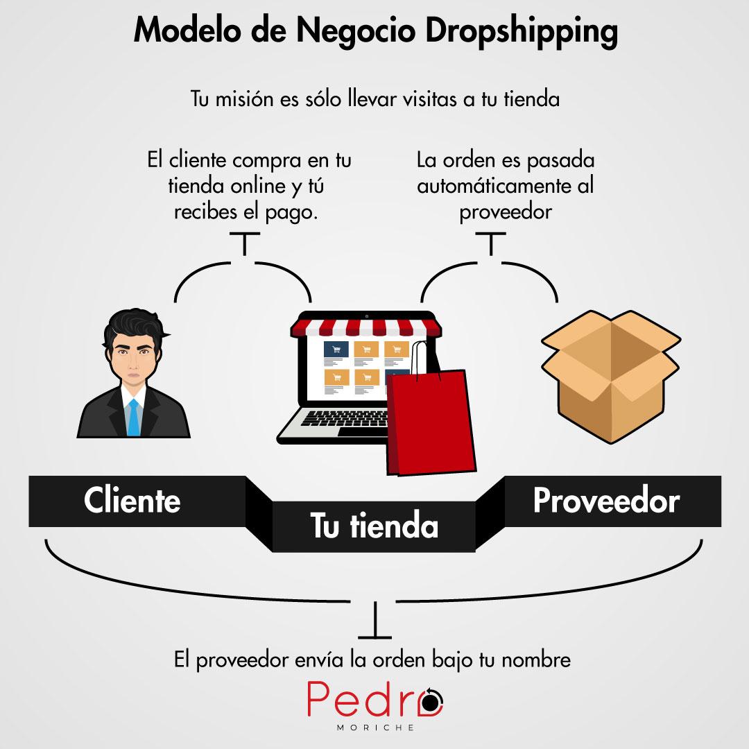 ¿Qué es el Dropshipping y cómo hacerlo? El negocio del Futuro