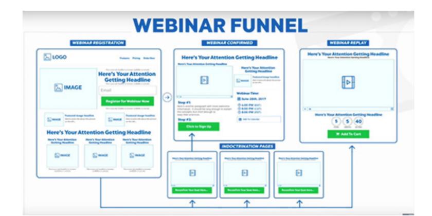 ClickFunnels: ¿qué es y por qué debería usarlo si hago marketing?