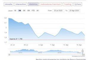 Grafico acciones Santander 2020