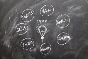 Proyecto de vida qué es y cómo hacerlo exitoso 2