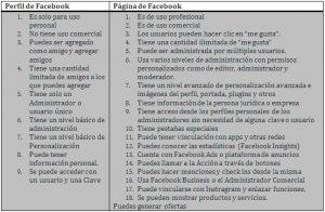 diferencia entre un perfil personal y perfil comercial en Facebook